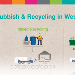 recycling in westminster