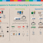 rubbish and recycling in london infographic