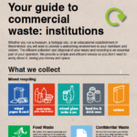waste management institutions museums